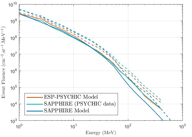 Help: Solar proton models
